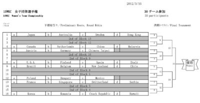 15WKC-Women-Team-Ladder